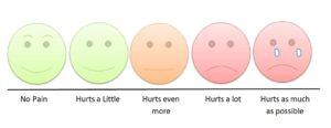Children's Pain Scale: Wikimedia.com