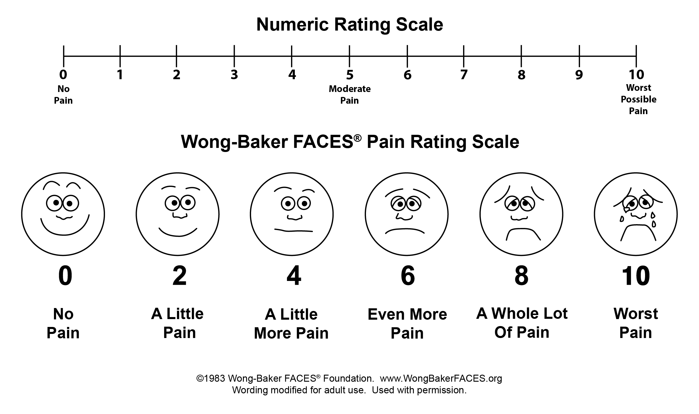 photo about Pain Scale Chart Printable called Printable Agony Diagram - Checklist of Wiring Diagrams